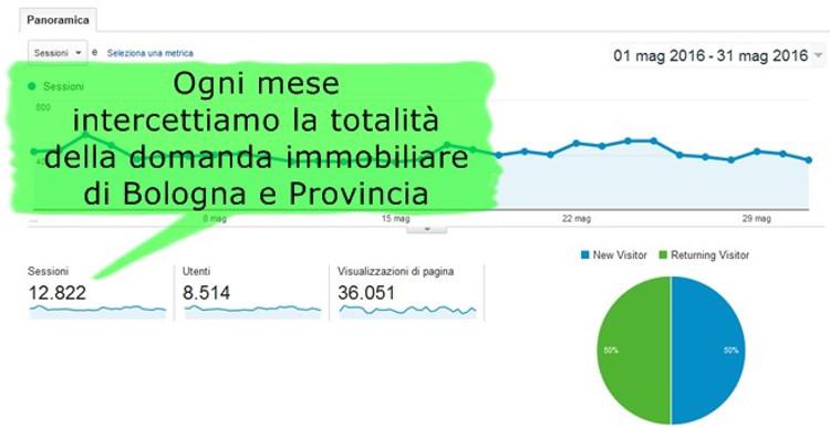 agenzie immobiliari a Bologna